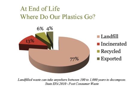 where-plastics-go